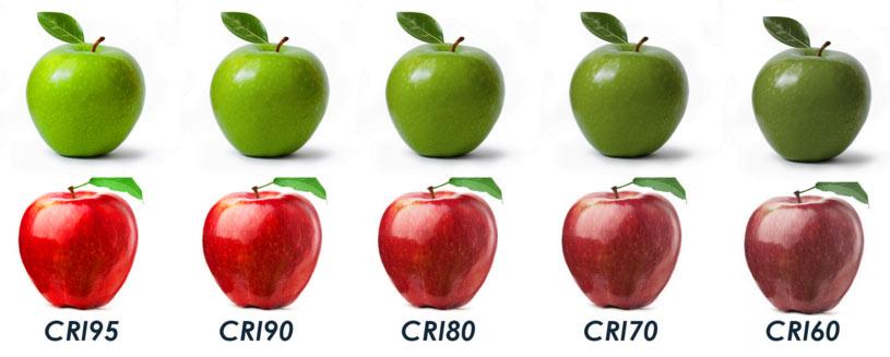 Color Rendering Index
